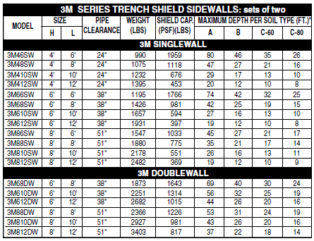 3M Trench Shield Sidewalls Chart | GME