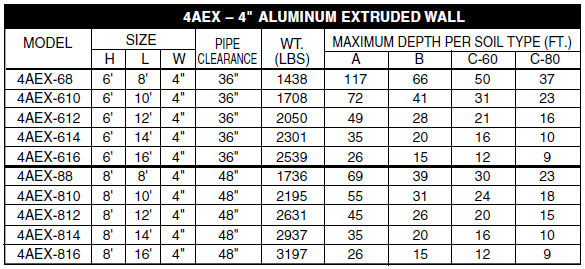 4AEX Trench Shoring Chart