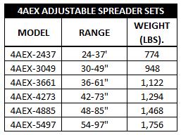 4AEX Spreader Chart
