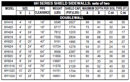 6h Series Trench Shield Sidewalls Chart