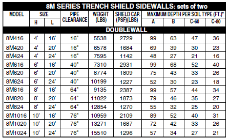 8M Series Trench Shield