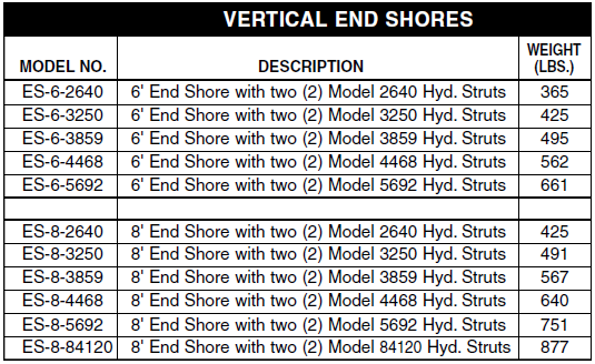 Vertical End Shores Trench Shields Chart