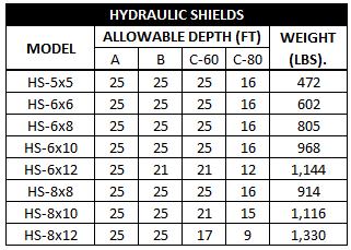 Hydraulic Trench Shields