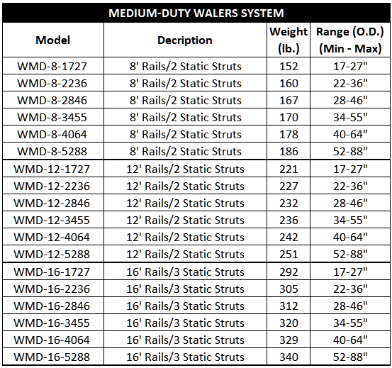 medium-duty waler systems