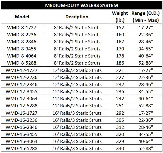 medium-duty waler systems