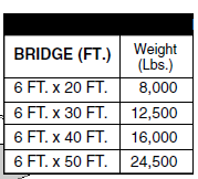 Port-A-Bridge Modular Bridges Chart
