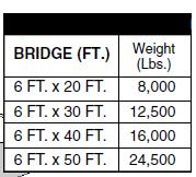Port-A-Bridge Modular Bridges Chart
