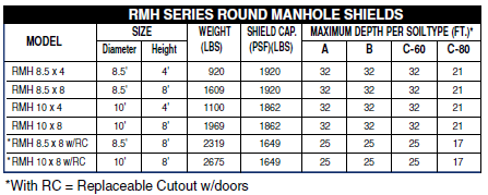 Round Manhole Trench Shield chart | GME