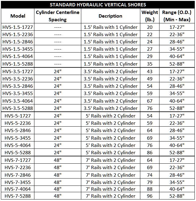 Vertical Shores - Standard Vertical Hyd. Shoring Chart
